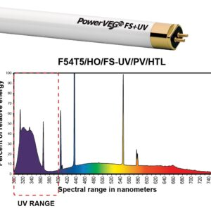Eye PowerVEG T5 HO Fluorescent Lamp